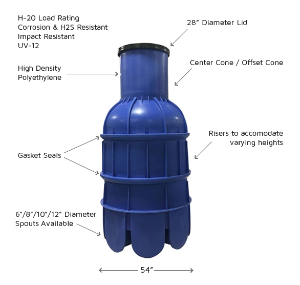 Rhino-diagram_HDPE-Manholes-by Fibertec-Inc.